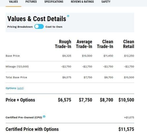 Kia Sportage 2015 price $9,995