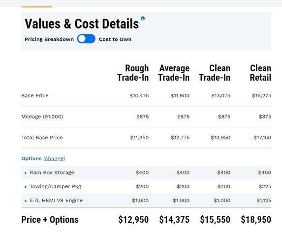 - 1500 Crew Cab 2011 price $15,995