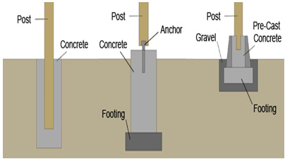 Shallow foundations moreover Auger Cast also Foundations furthermore Pier And Piling House Plans further Deep foundation. on pier and piling foundation